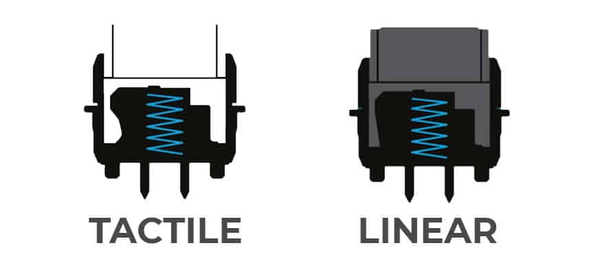 Tactical vs Linear Switches